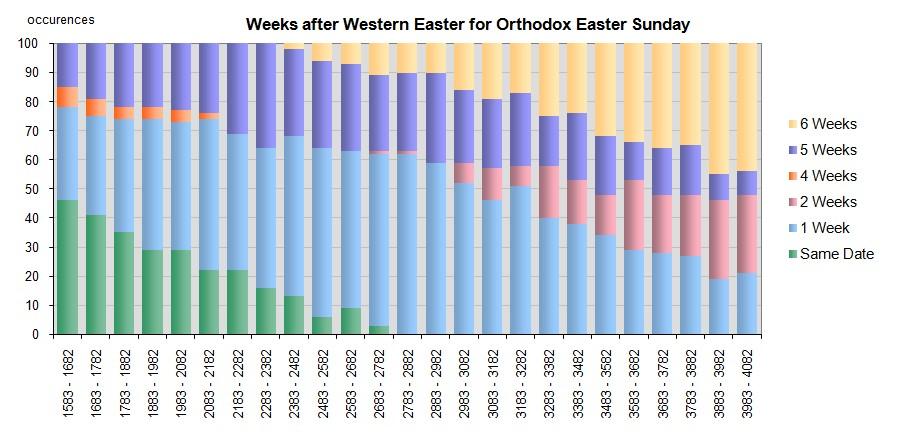 Verteilung der westlichen und östlichen Ostertermine